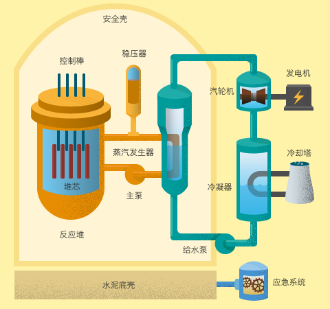 核电站压水堆简图